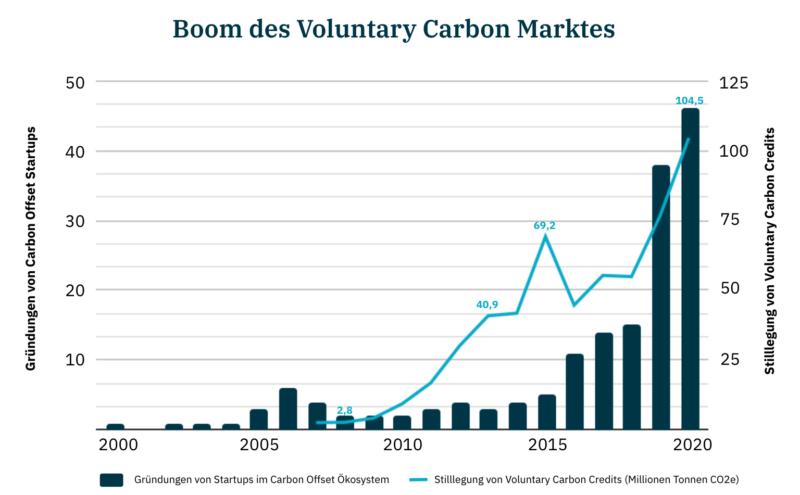 carbon-offsetting-boom-des-vcm