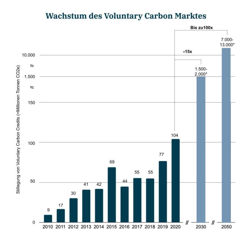 carbon-offsetting-graphics-wachstum-vcm