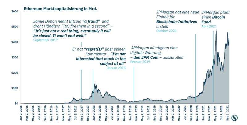 decentralised-finance-ethereum-marktkapitalisierung