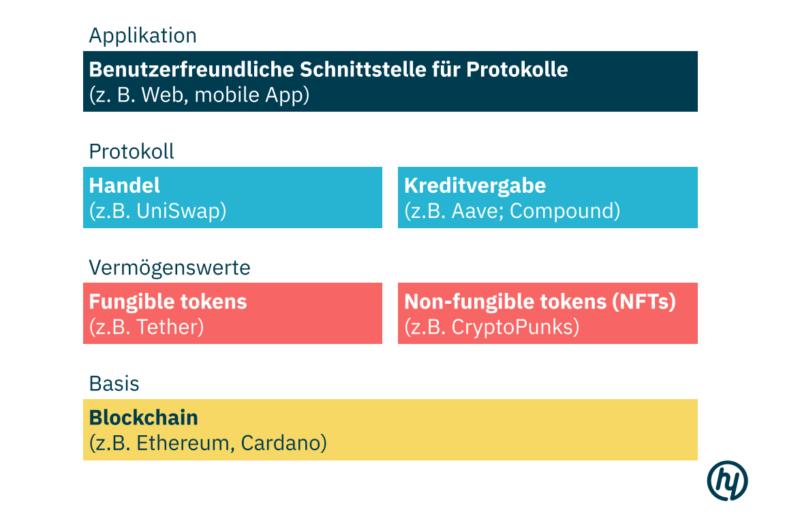 decentralized-finance-die-defi-ebenen